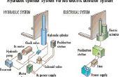 Surchauffe dans les systèmes hydrauliques (vérins) par Firgelli Auto