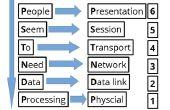 Comment mémoriser le modèle OSI couches utilisant un mnémonique aux formats JPEG et PDF
