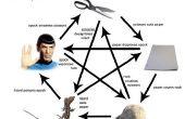 Comment jouer à roche, papier, ciseaux, lézard, Spock
