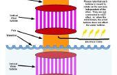 Power Tower (plans) - production d'électricité solaire, vent et l'eau en un seul appareil