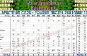 Plein spectre Cajun poudre recette Designer Table