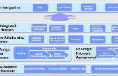 International Shipping logiciels et Solutions d'expédition   Gestion d'expédition de fret d'air