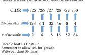 Graphique de création de sous-réseaux - CIDR, bitcounts, nombre d'hôtes & nombre de réseaux de CompTia Network +