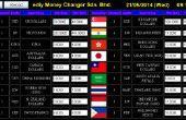 Digital Signage Pi framboise : tableaux d'affichage taux de change