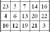Programme de cube magique impair en langage « C »