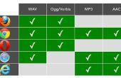 Comment ouvrir des fichiers mp3, mp4, ppt, doc et pdf avec un navigateur