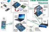 Automatisé de remorque, système de surveillance