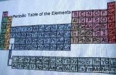 Tableau périodique des éléments du point de croix