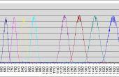 DTMF toucher ton décodeur à l'aide de microprocesseur PIC Microchip