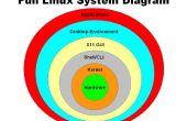Présentation de Linux dans Powerpoint et PDF.