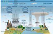 L'oxygène atmosphérique et son INFLUENCE (survivre à l'avenir)