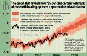 La difficile preuve que le réchauffement planétaire est une arnaque