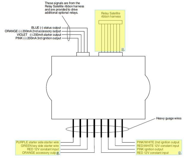 installation de d marreur distance de voiture etape. Black Bedroom Furniture Sets. Home Design Ideas