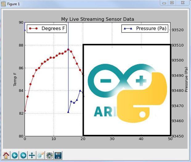 Traçage et graphiques des données actives de Arduino à l'aide de la