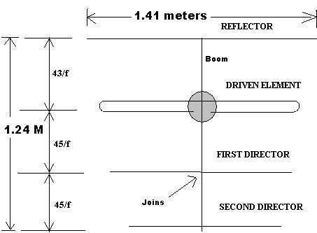 Diagram For Long Range