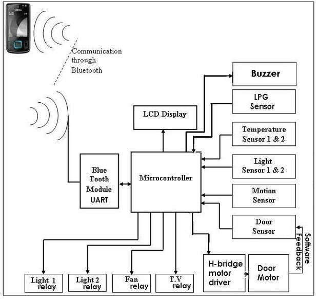 Diy Smart Home Automation Utilisant Android 201 Tape 2