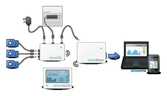 C'est Emoncms Openenergymonitor (OEM) ? - tubefr com