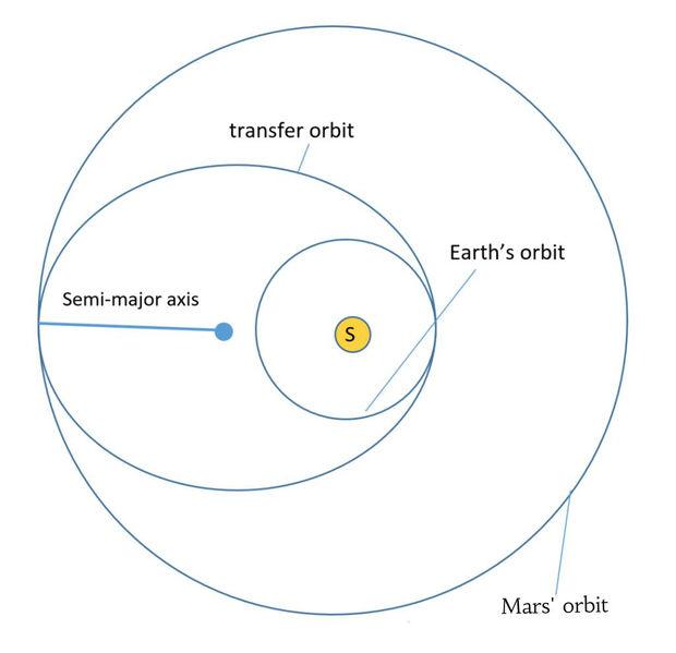 orbite de transfert de hohmann