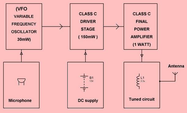 Block Diagram & Circuit Details