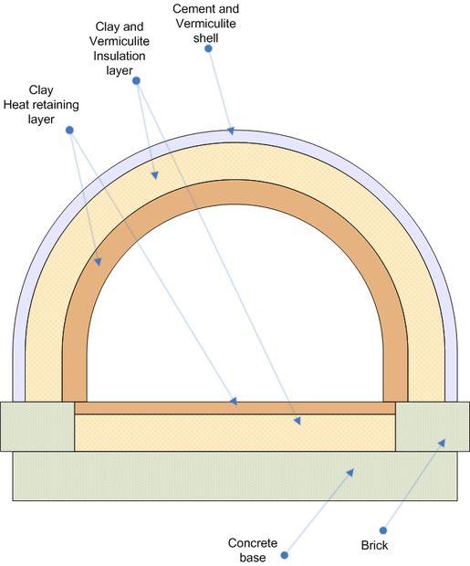 Concrete Dome Home Plans: Isolation Four à Pizza & Pain Argile